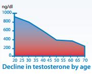 Намаляване на тестостерона с възрастта